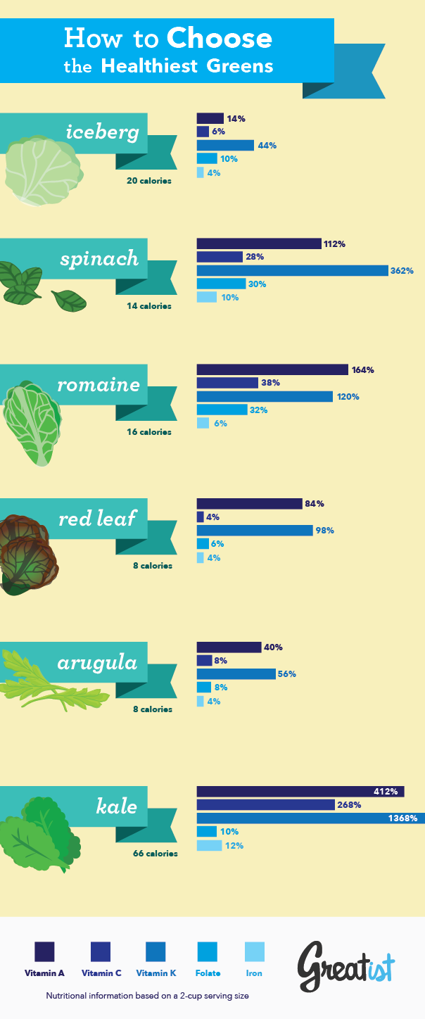 Choosing The Healthiest Greens For Your Salad Infographic