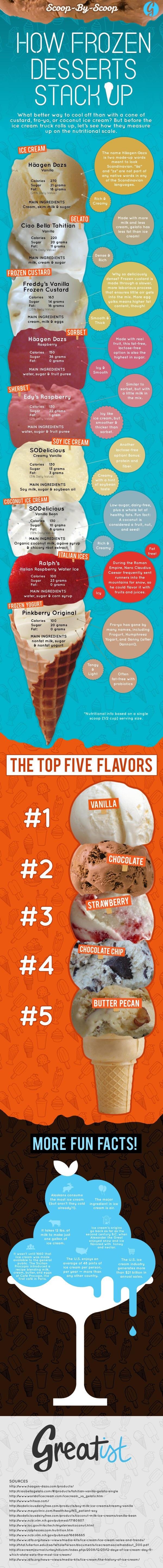 Cool Choice: Frozen Desserts Comparison Infographic