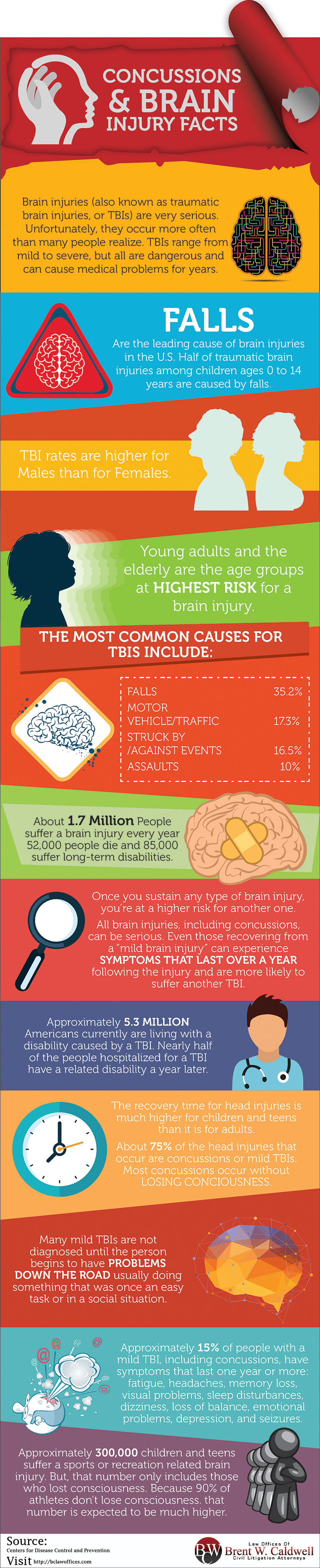 Concussions & Brain Injury Facts Everyone Should Know Infographic