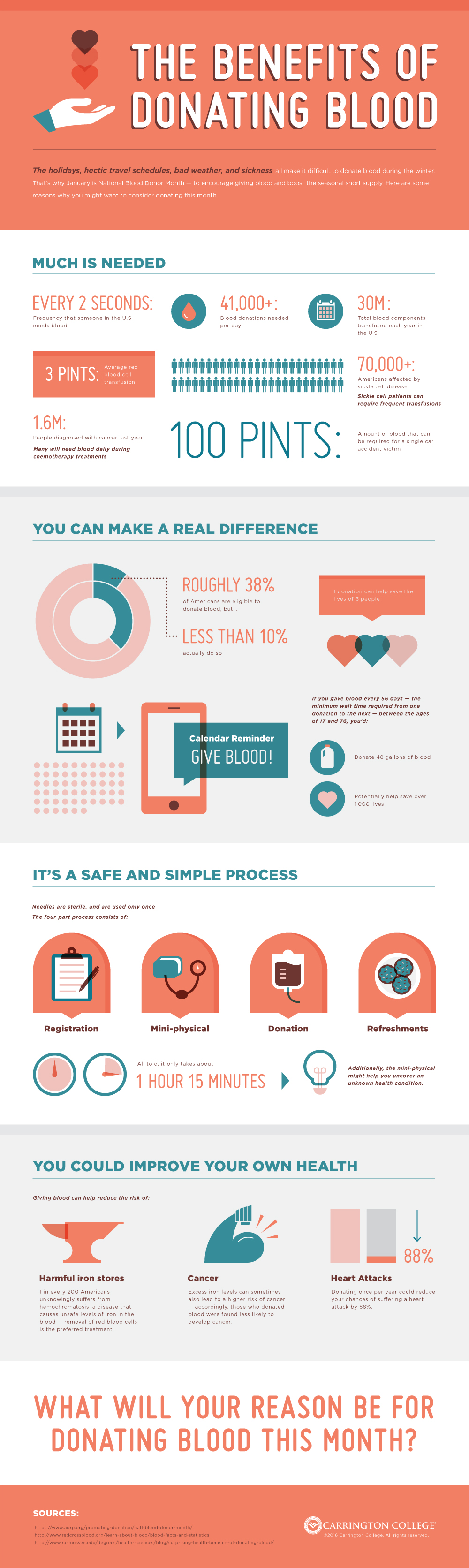 The Health Benefits Of Donating Blood Infographic
