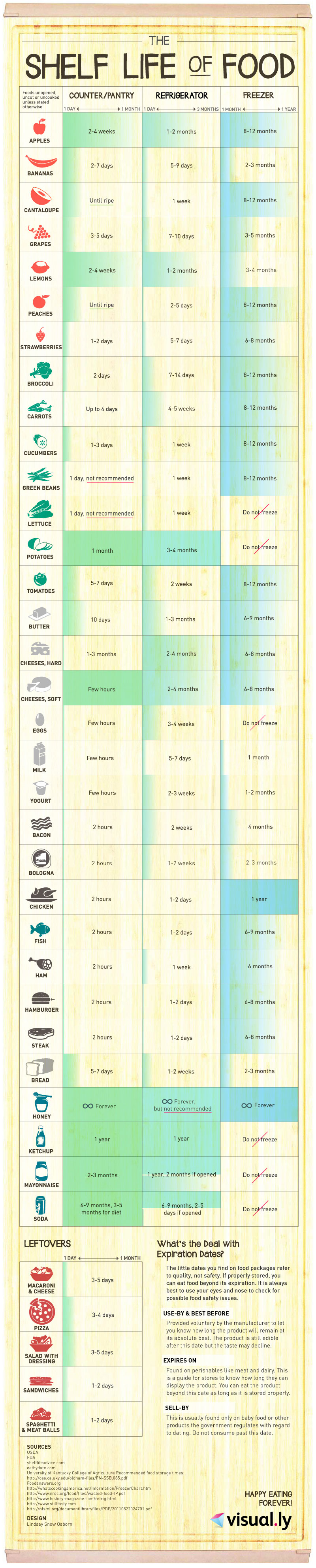 This Neat Chart Is Going To Save Your Food From Getting Spoiled Infographic