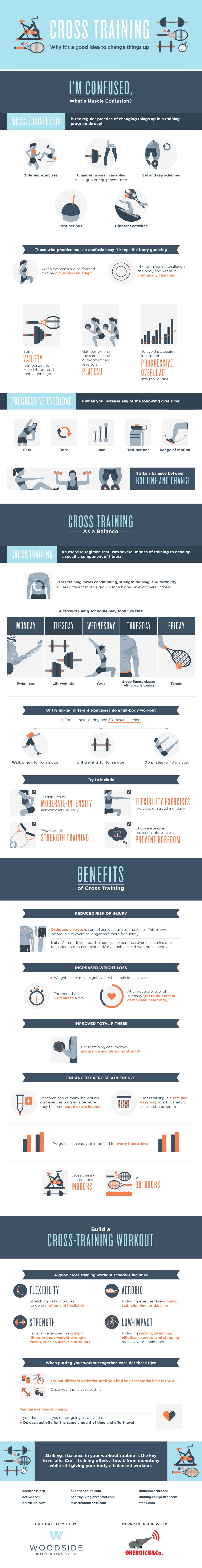 What Is Cross Training And Why It's A Good Idea Infographic