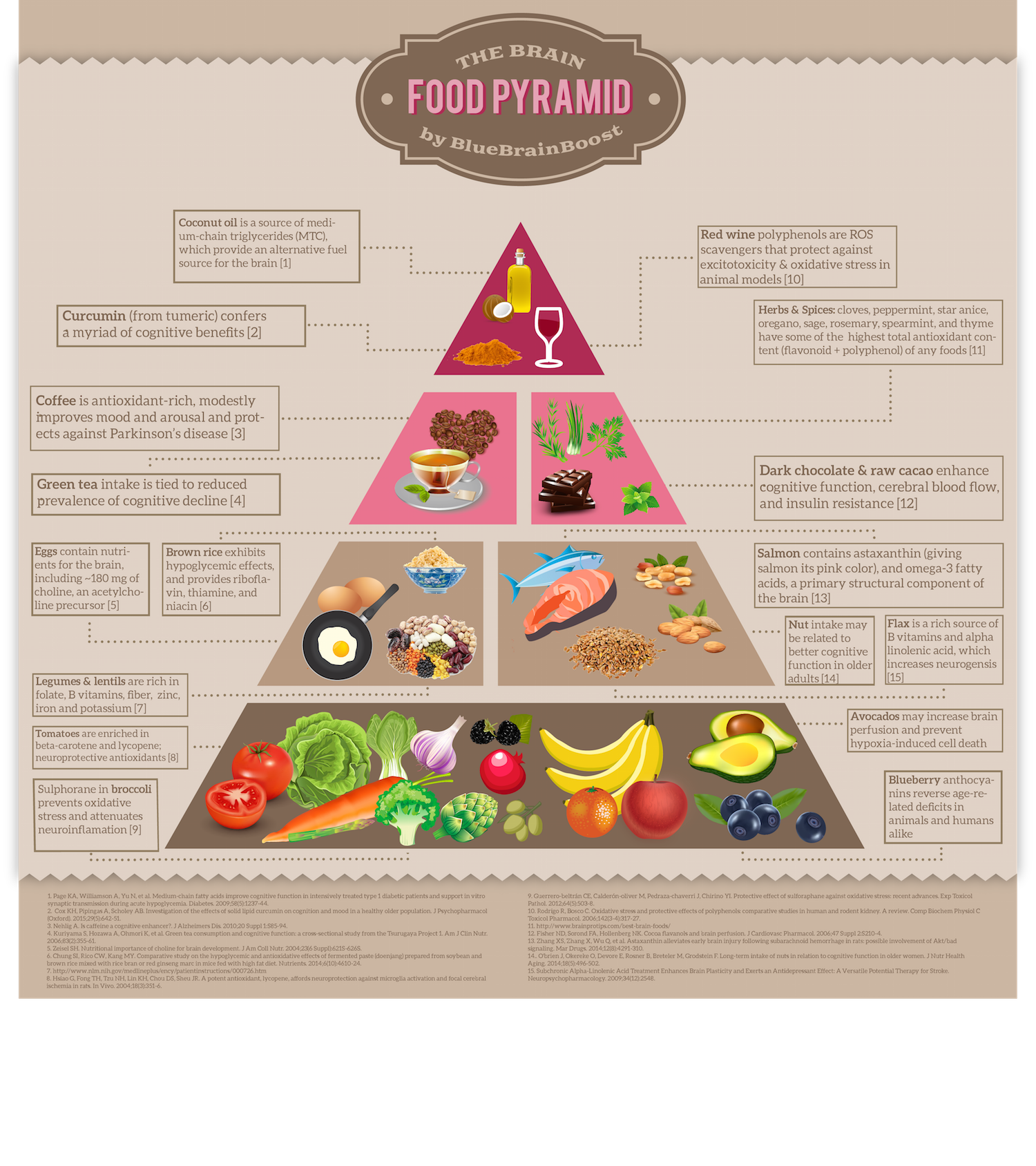 The Ultimate Brain Food Pyramid For Super Effective Thinking Infographic