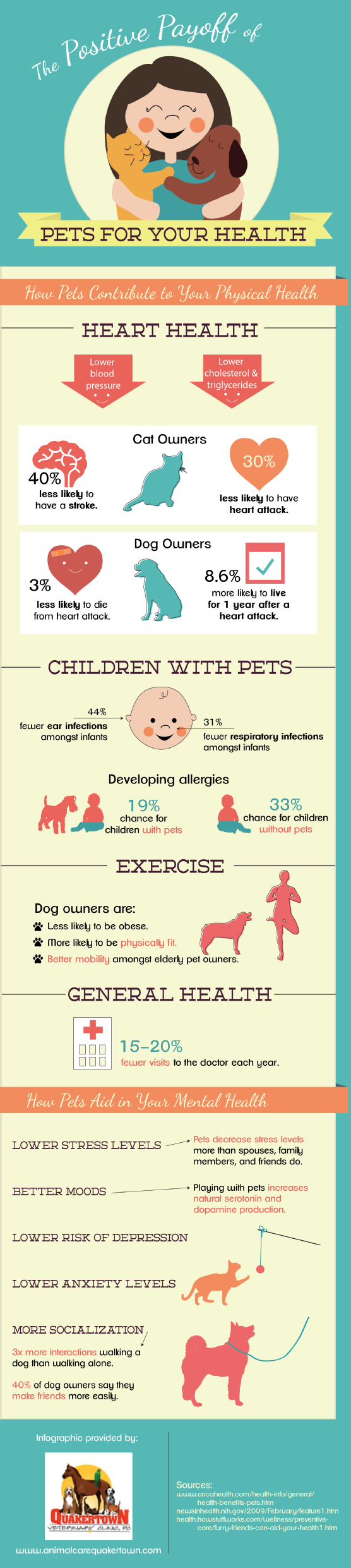 Amazing Health Benefits Of Being A Pet Owner Infographic