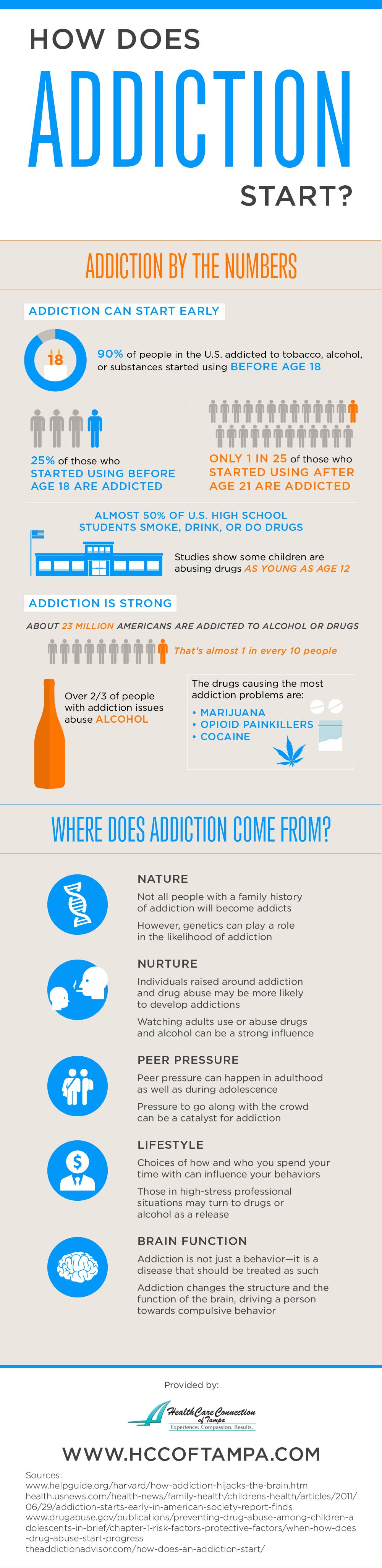 Understanding Addiction: How Does It Happen? Infographic