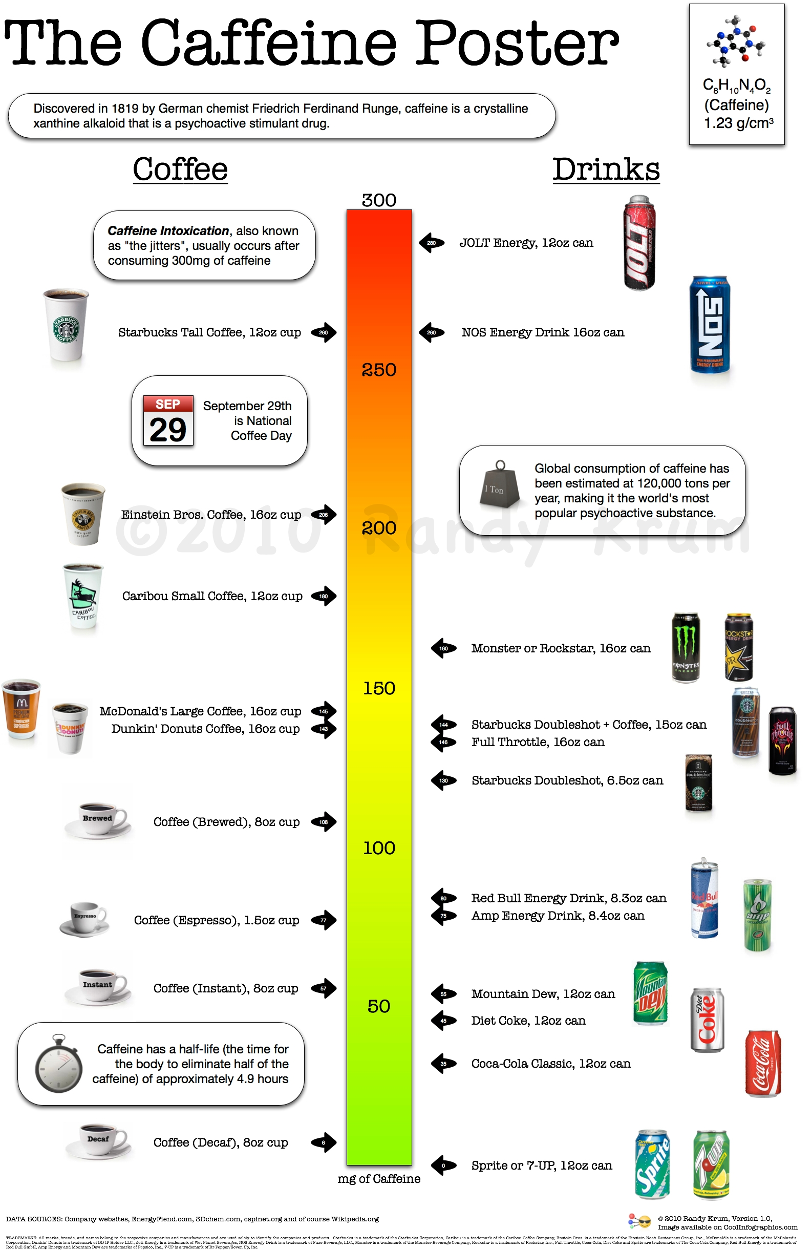 Want To Know How Much Caffeine You Are Drinking? Infographic