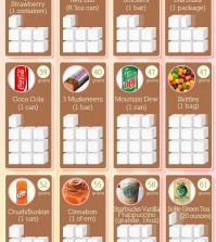How Much Sugar Do You Eat? Infographic