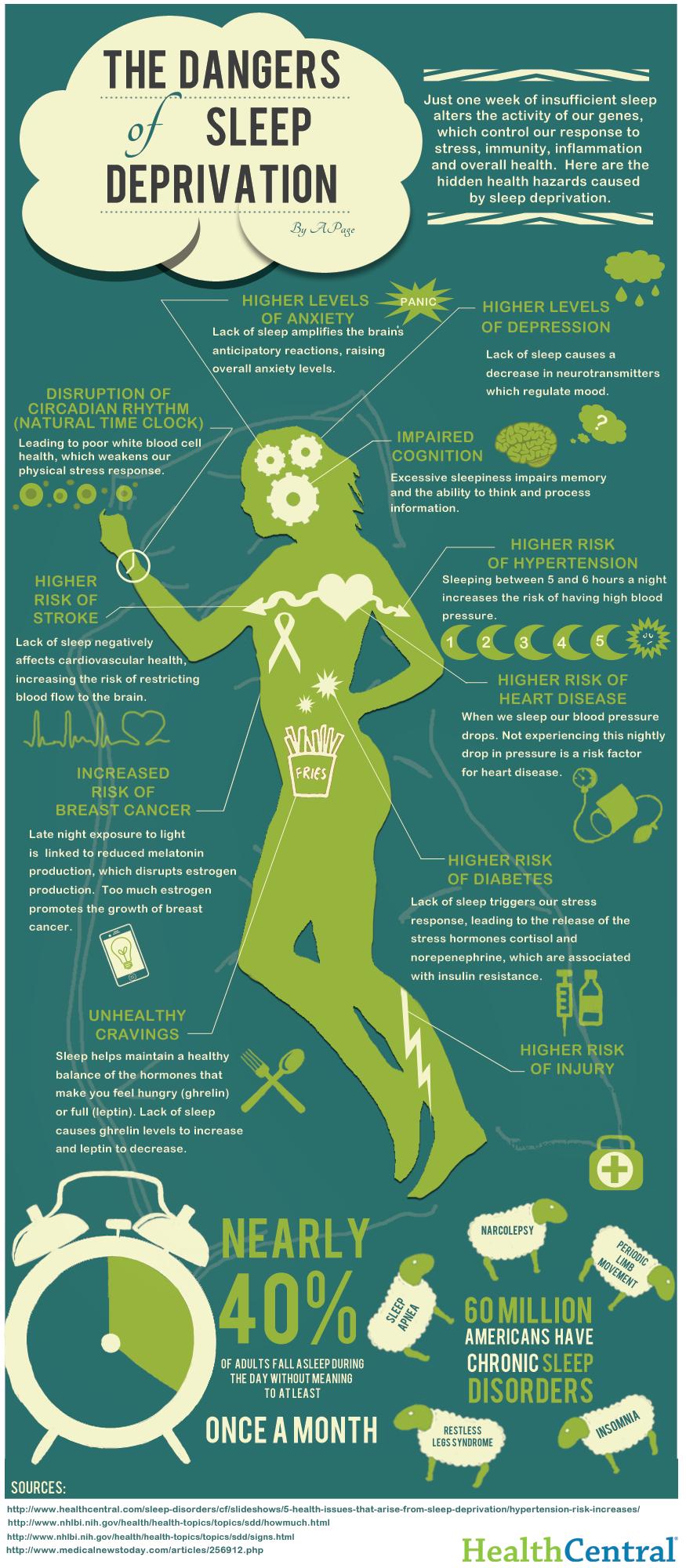 Surprising Dangers of Sleep Deprivation Infographic