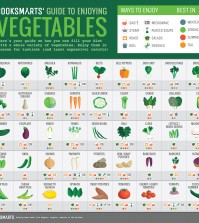 A Guide To Enjoying Vegetables To The Fullest Infographic