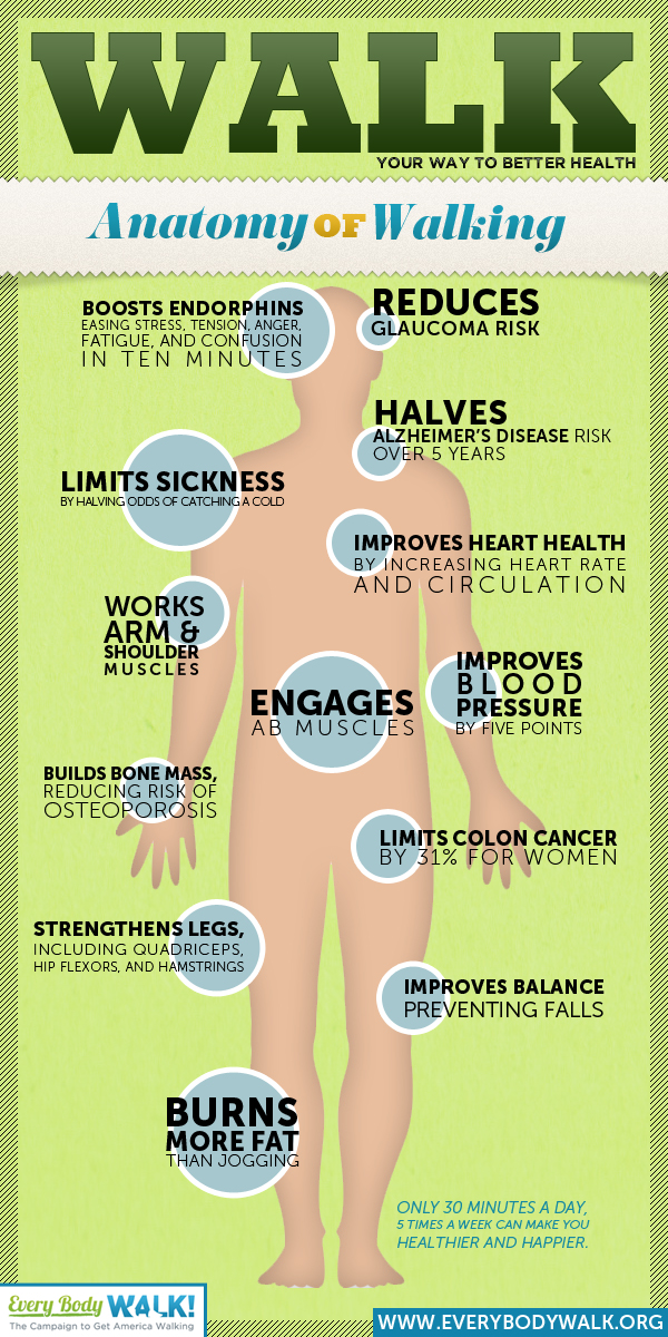 the astounding health benefits of walking infographic