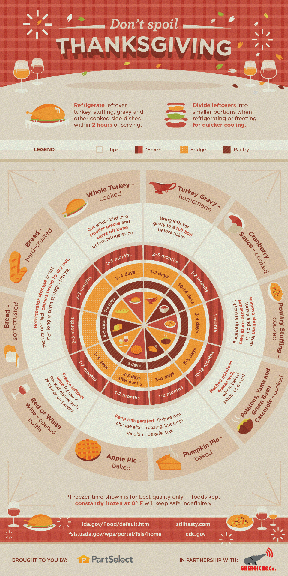 Don't Let Your Thanksgiving Food Get Spoiled Ever Again Infographic