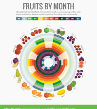 This Month-By-Month Guide Will Help You Buy Fruits In Season Infographic