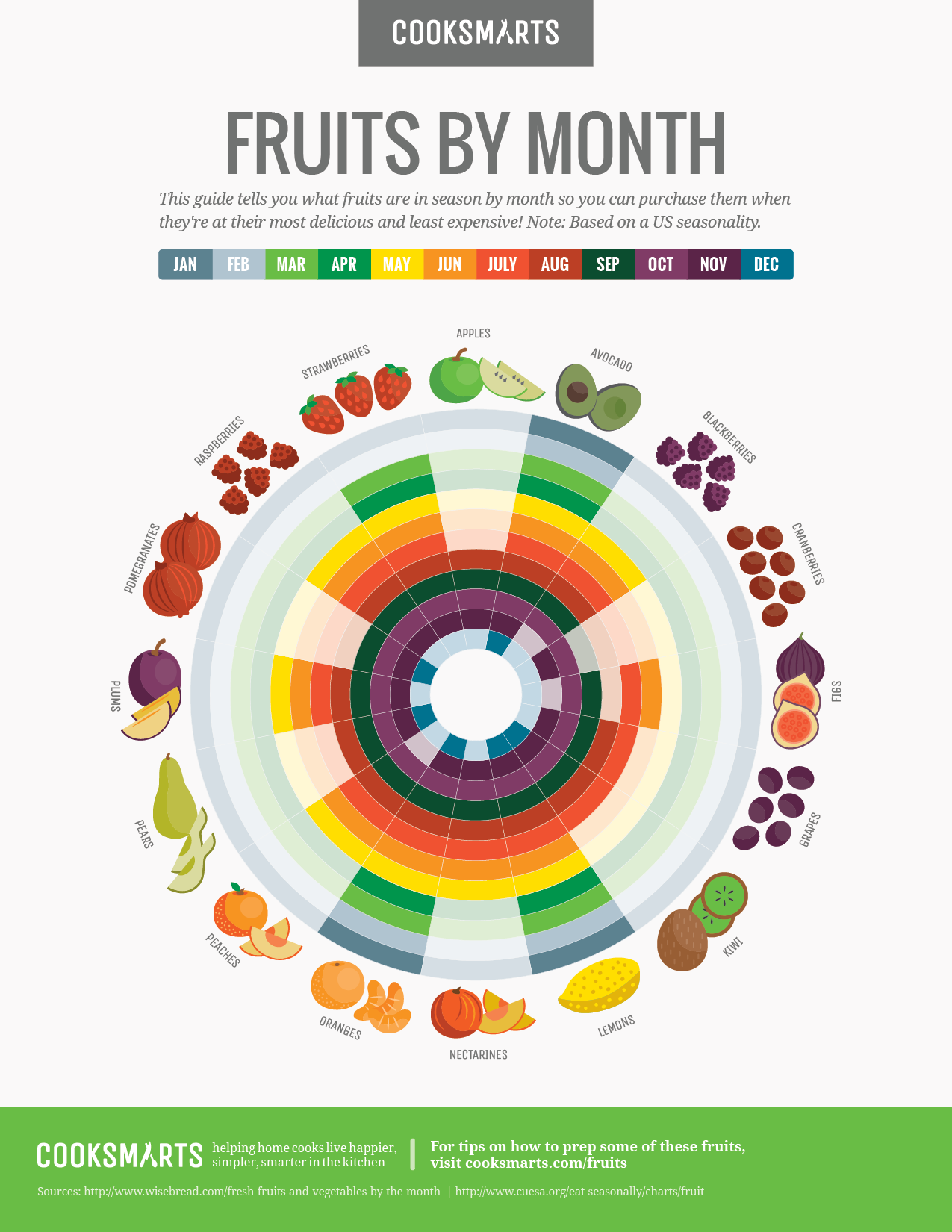 This Month By Month Guide Will Help You Buy Fruits In
