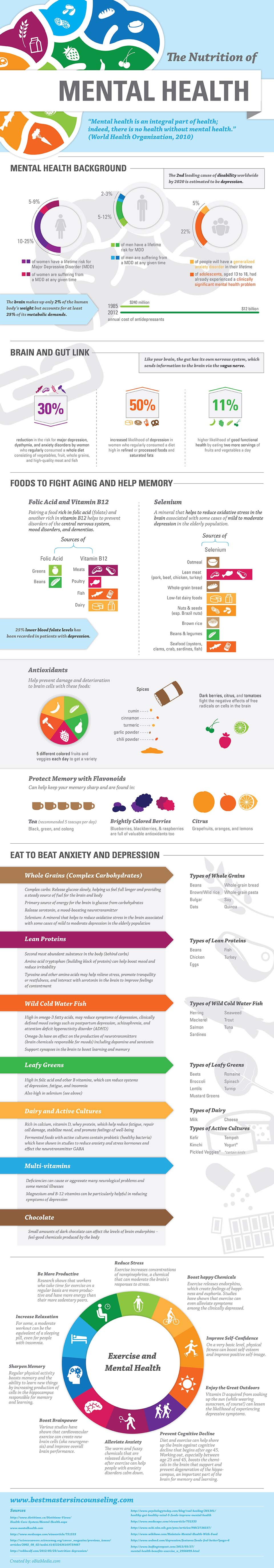 What To Eat For Better Mental Health Infographic