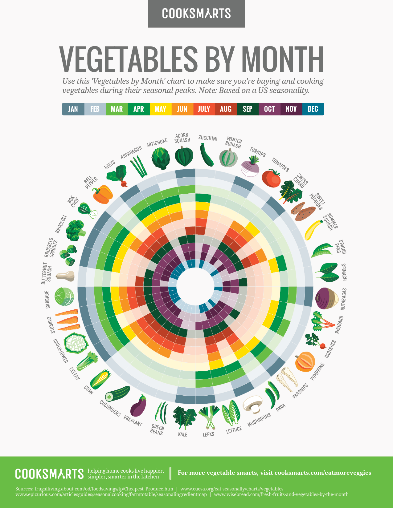 Buy The Freshest Vegetables All Year Round With This Illustrated Guide Infographic