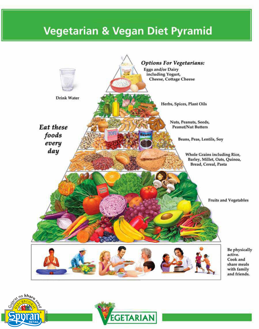 The Pyramid Of A Healthy Vegetarian & Vegan Diet Infographic