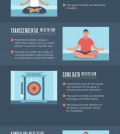 Find Out Which Kind Of Meditation Is Perfect For You Infographic