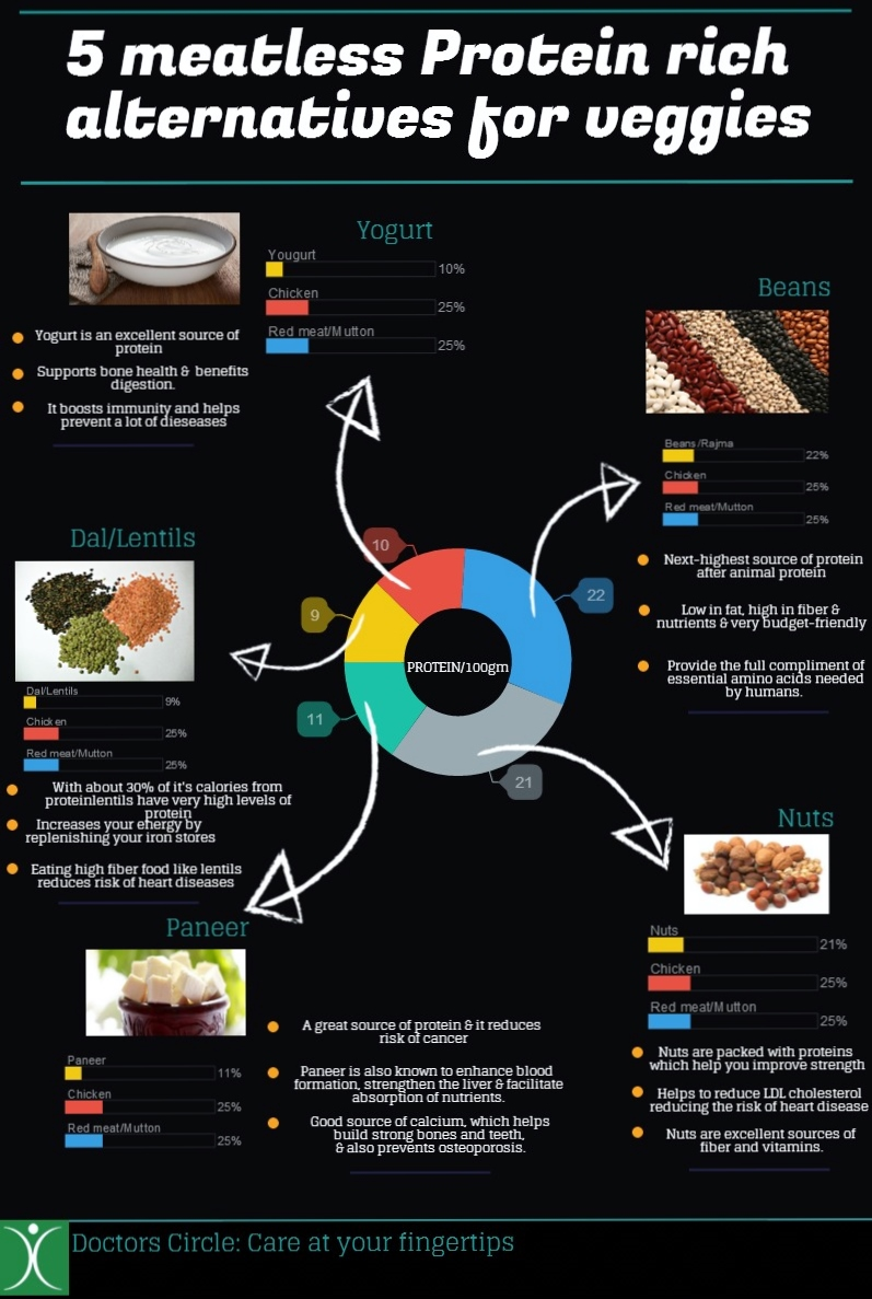 5 Amazing Foods To Improve Your Protein Game On A Meatless Diet Infographic