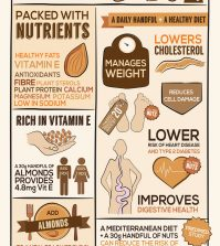 Almonds: The Healthiest Foods In The World? Infographic