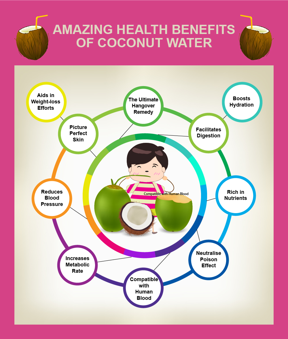 the amazing health benefits of amazing reasons to start drinking coconut water infographic
