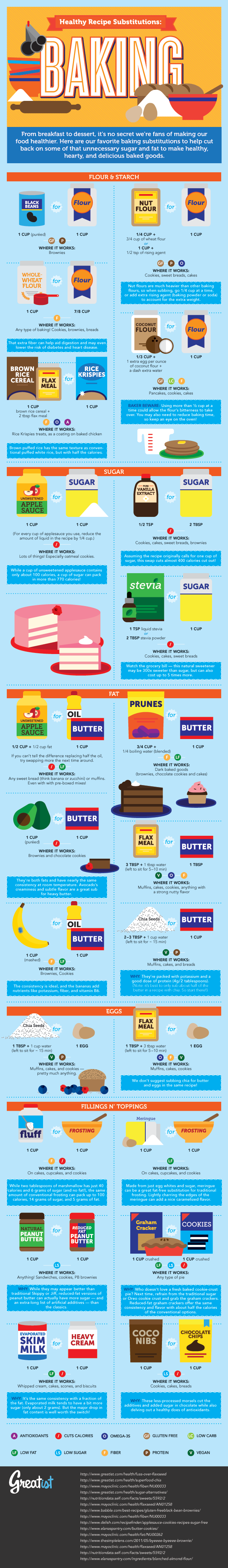 Make Your Baking Recipes Healthier With These Ingredient Substitutions Infographic