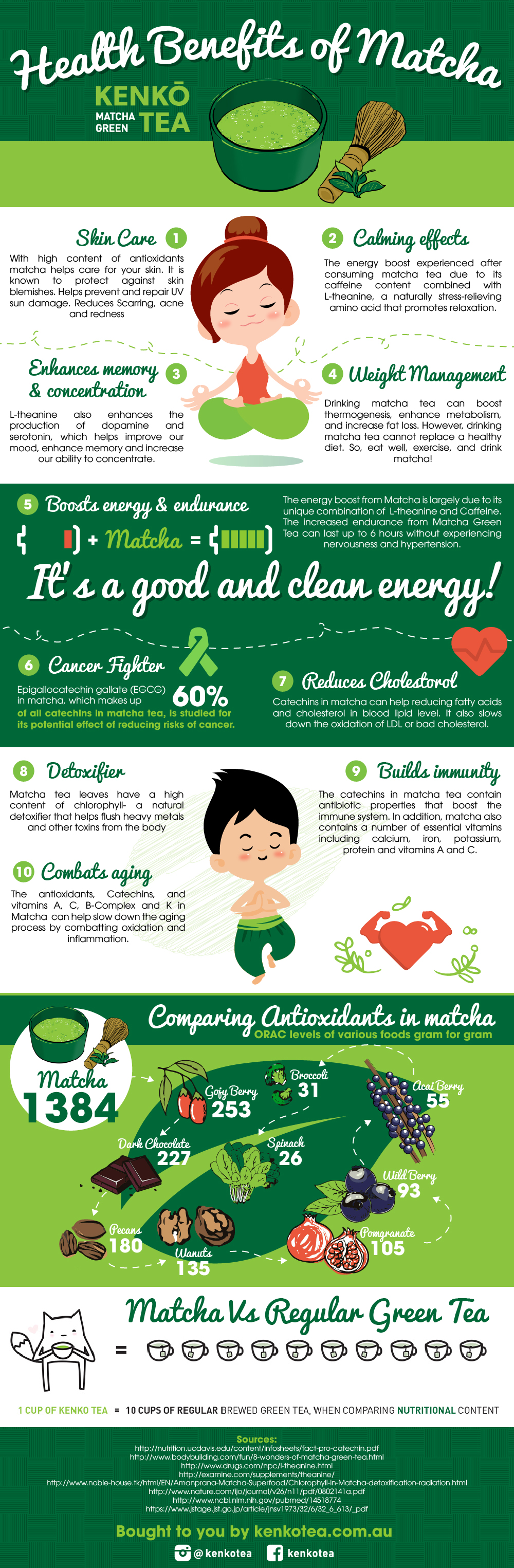 Astounding Health Benefits Of Matcha Green Tea Infographic