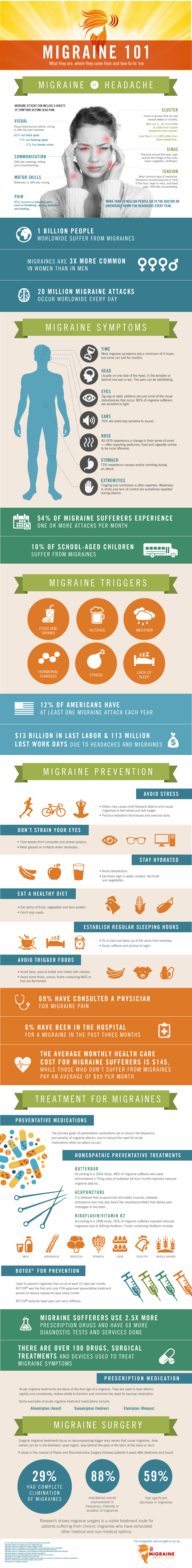 Migraine: Where It's Coming From And How To Cure It Infographic