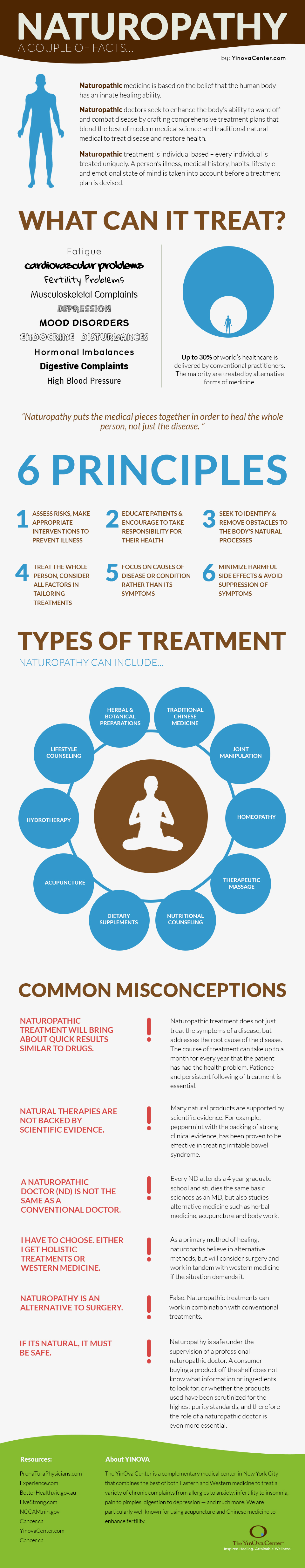 Everything You Wanted To Know About Naturopathic Medicine Infographic