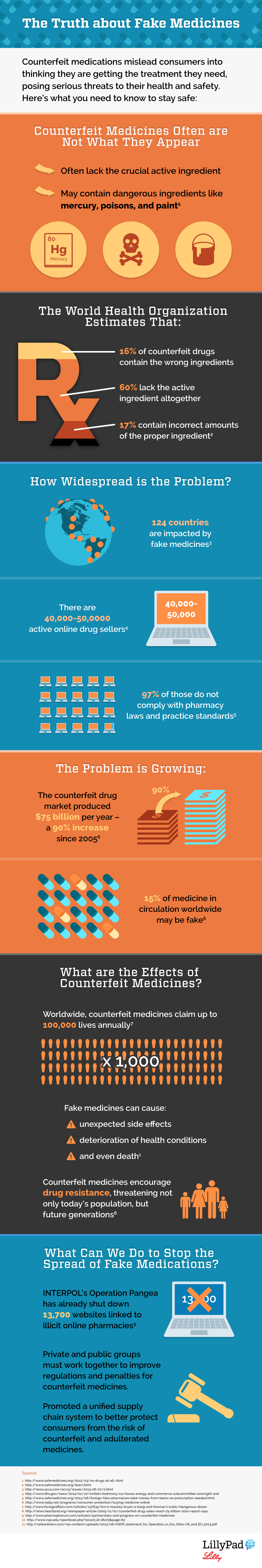 Disturbing Truths About Fake Medicines You Need To Know Infographic
