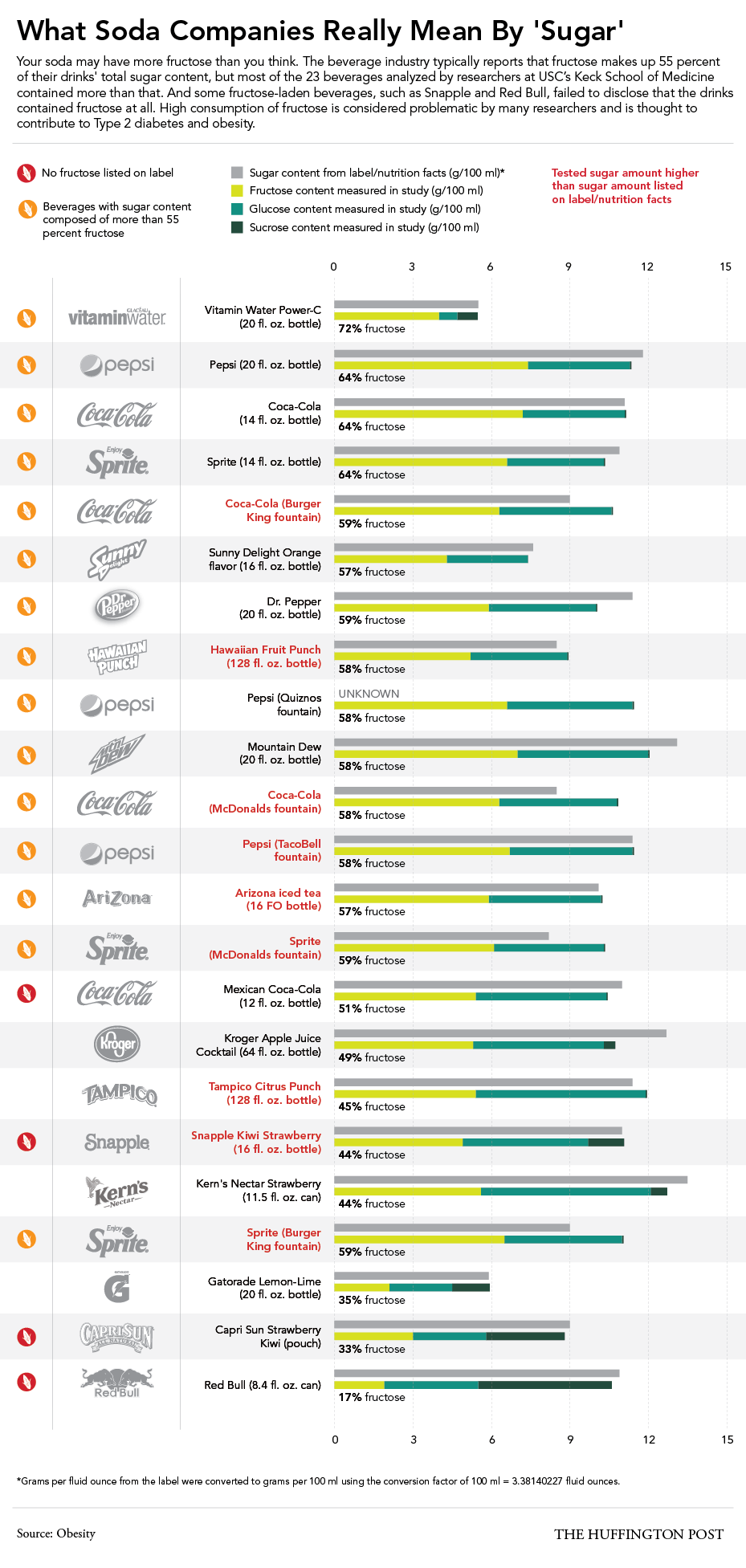"""What Soda Companies Mean By """"Sugar""""? Find Out! Infographic"""