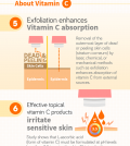 Vitamin C And Its 10 Unique Benefits For Your Skin Infographic