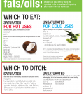 Fats And Oils: Which To Eat And Which To Ditch Infographic