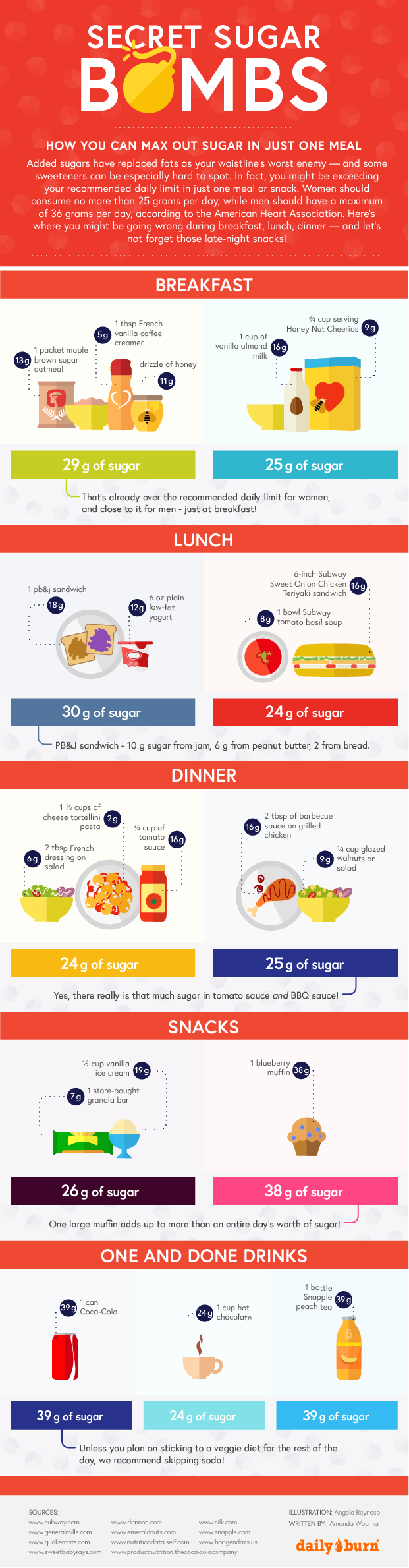 Sugar's Hiding Places You Need To Be Aware Of Infographic