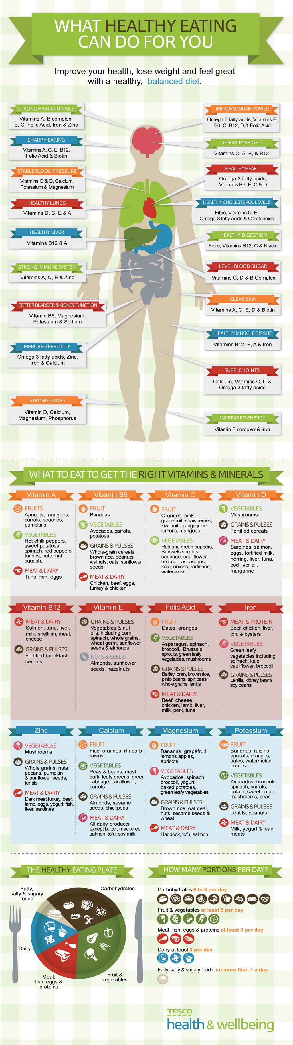 This Is What Healthy Diet Can Do For You Infographic