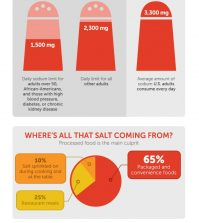 America's Salt Addiction In Numbers Infographic
