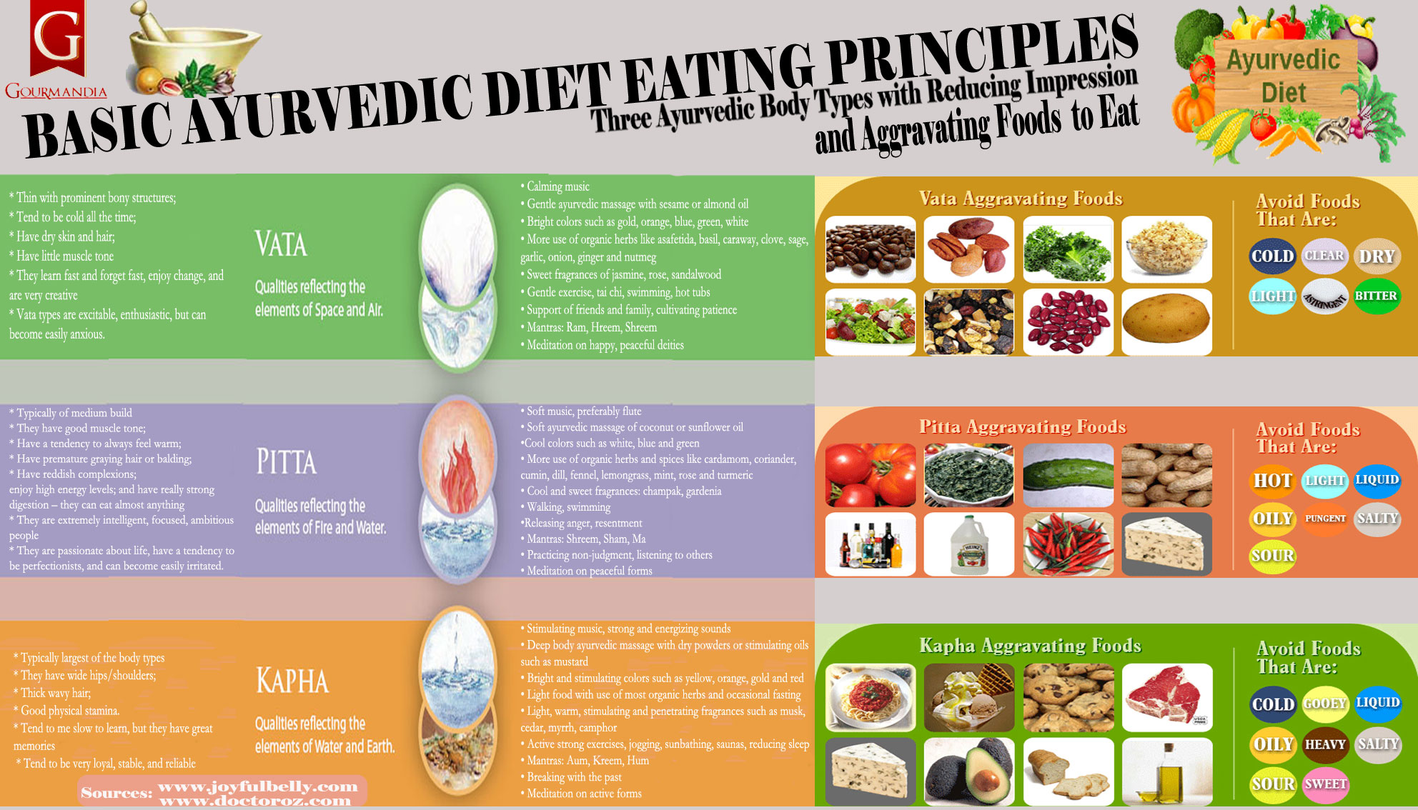 Basic Ayurvedic Eating Principles For Different Body Types ...