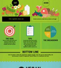 All About Diets: Which One Will Work For You? Infographic