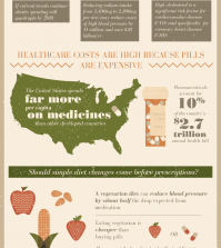 Food Or Medicine: What Do You Choose? Infographic