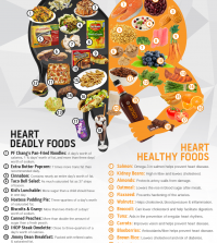 How Does Your Heart Feel About The Food You Eat? Infographic