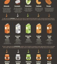 Easy Nuts Milk And Butter Recipes Infographic