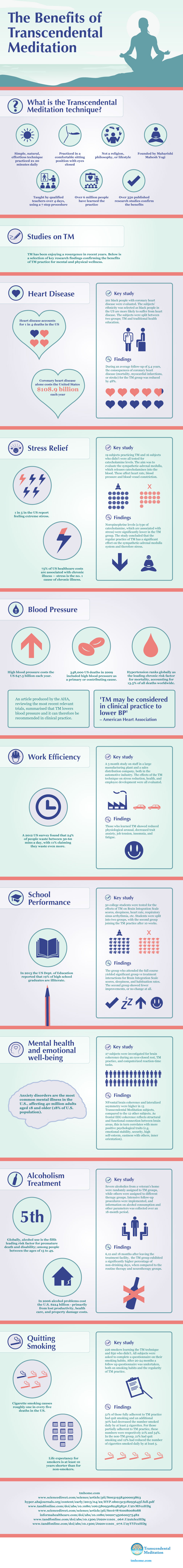 The Essence And Benefits Of Transcendental Meditation Infographic