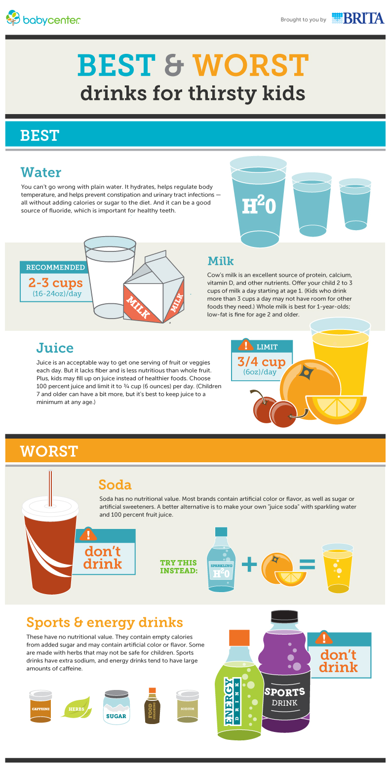 The Best Amp Worst Drinks To Give To Your Kids Infographic