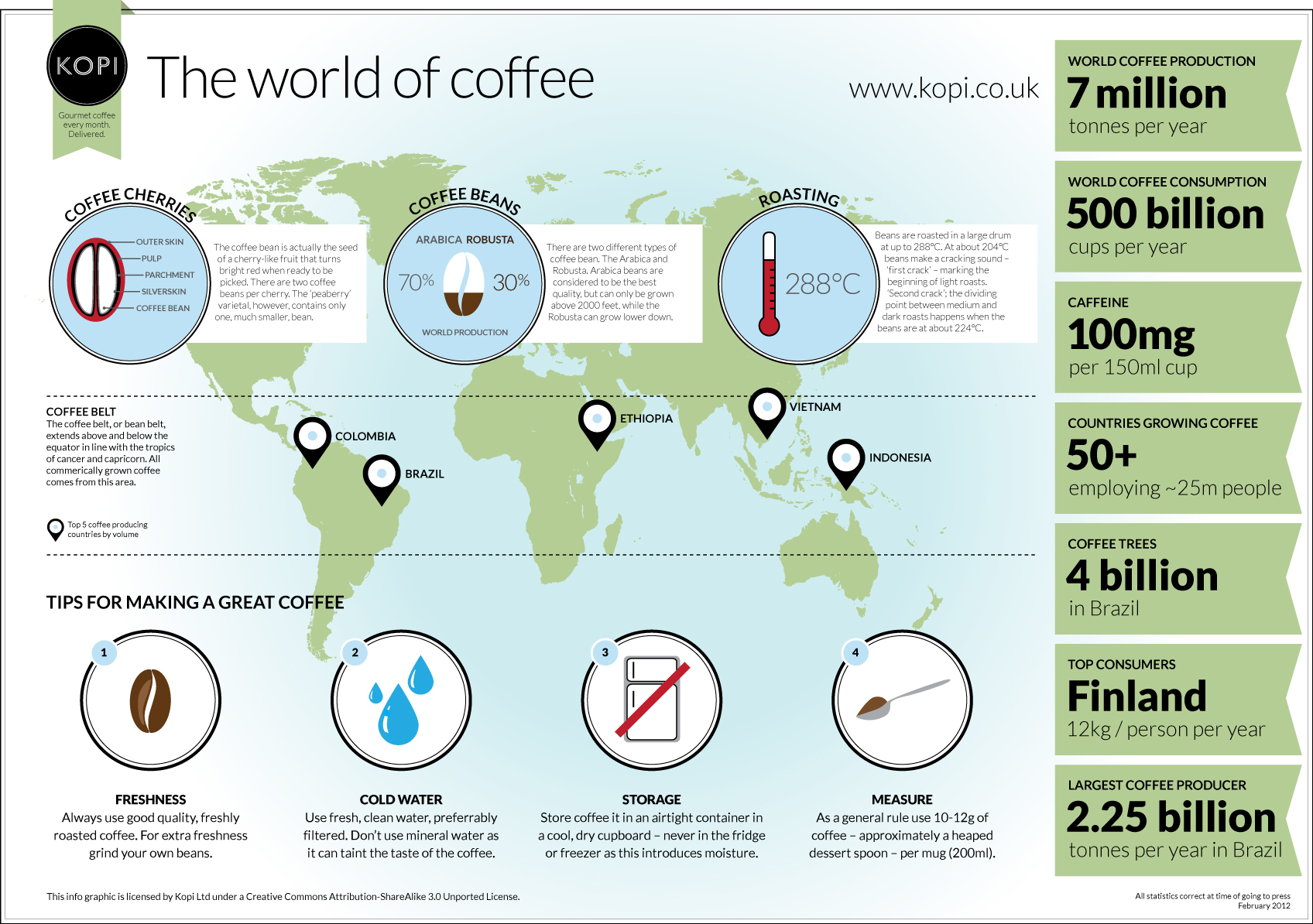 Facts About The World Of Coffee (And Coffee In The World) Infographic