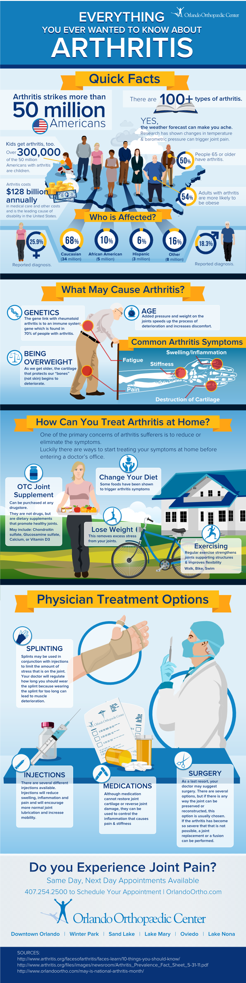 Arthritis: Important Facts You Need To Know About It Infographic