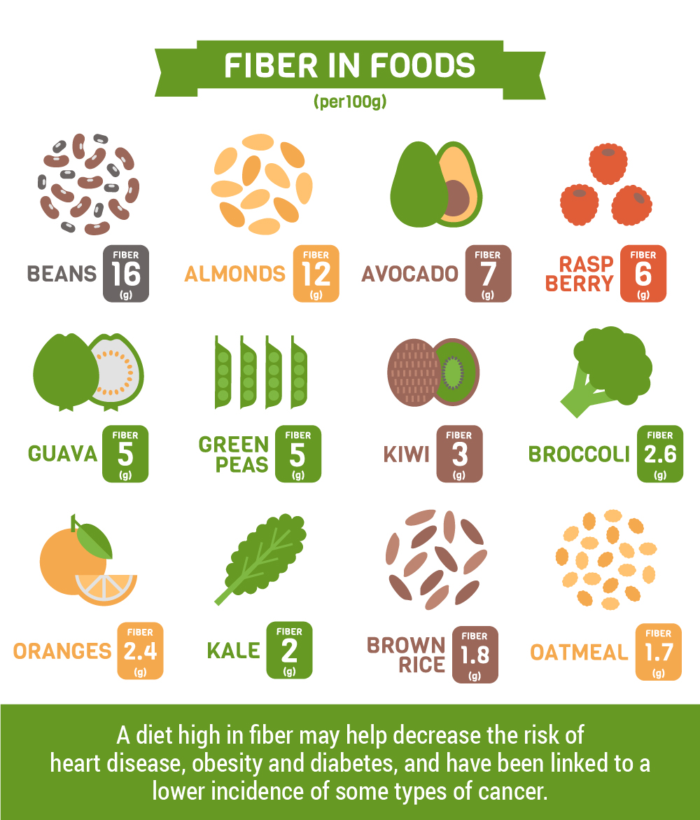 Best High-Fiber Foods For Your Health Infographic