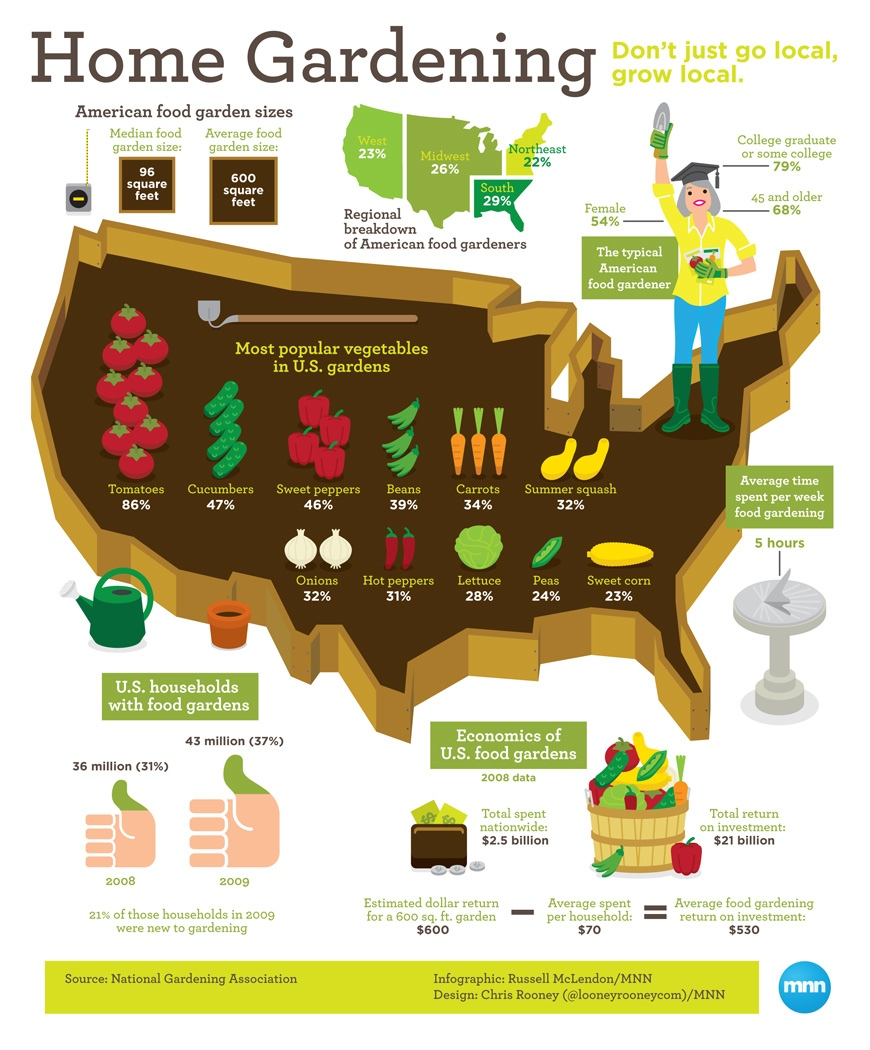 Grow Local: All About Home Gardening In The U.S. Infographic ...