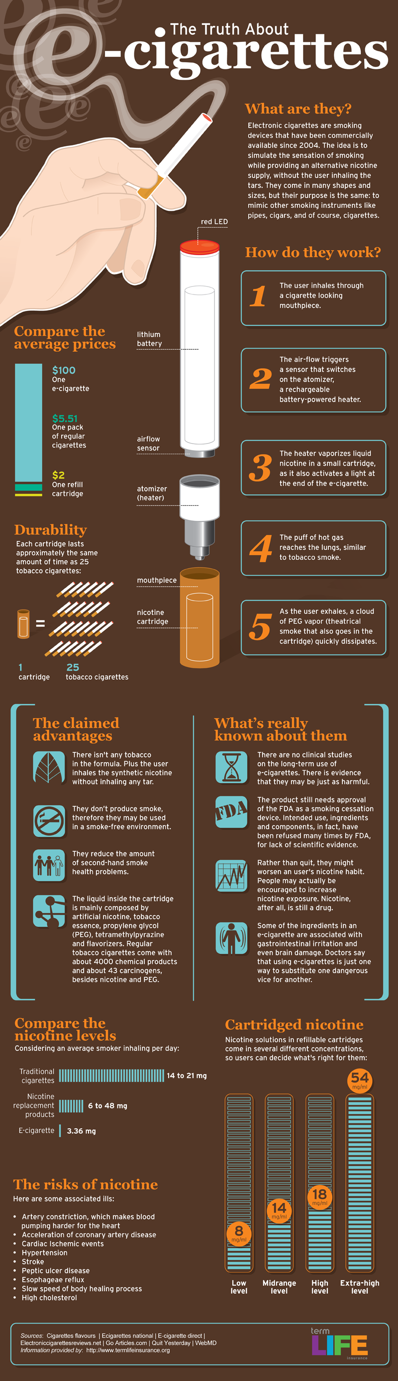 All About E-Cigarettes: What They Really Do To Your Health Infographic
