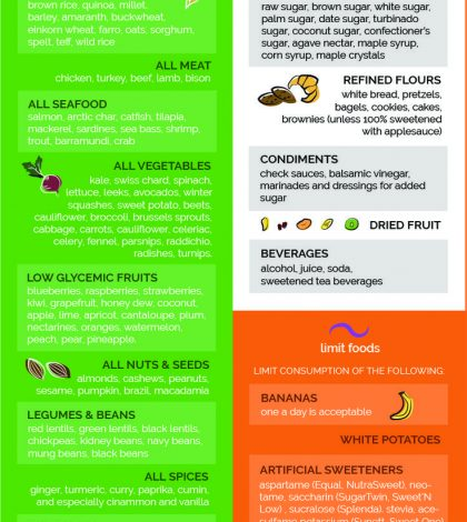 Release Toxins From Your Body With This Sugar-Free Detox Guide Infographic