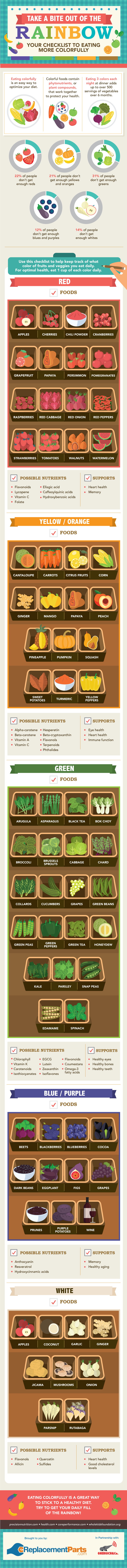 Rainbow In Your Plate: A Guide To Eating More Colorfully Infographic