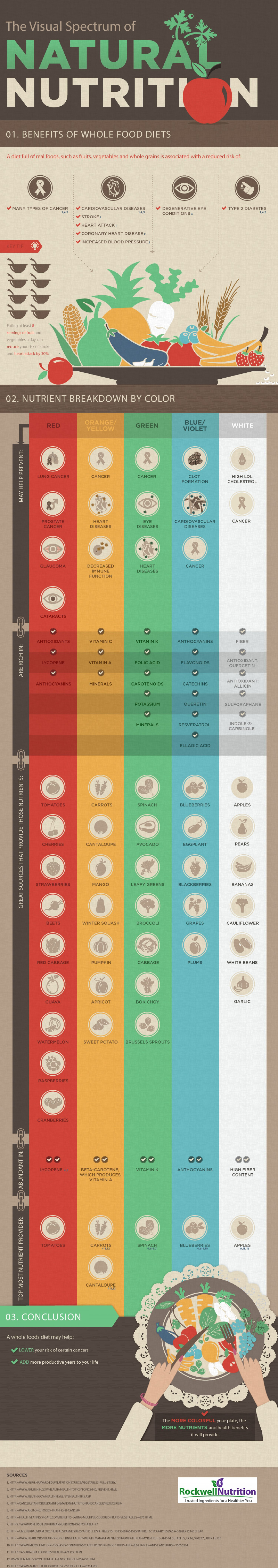 This Is Why You Need More Natural Foods In Your Diet Infographic